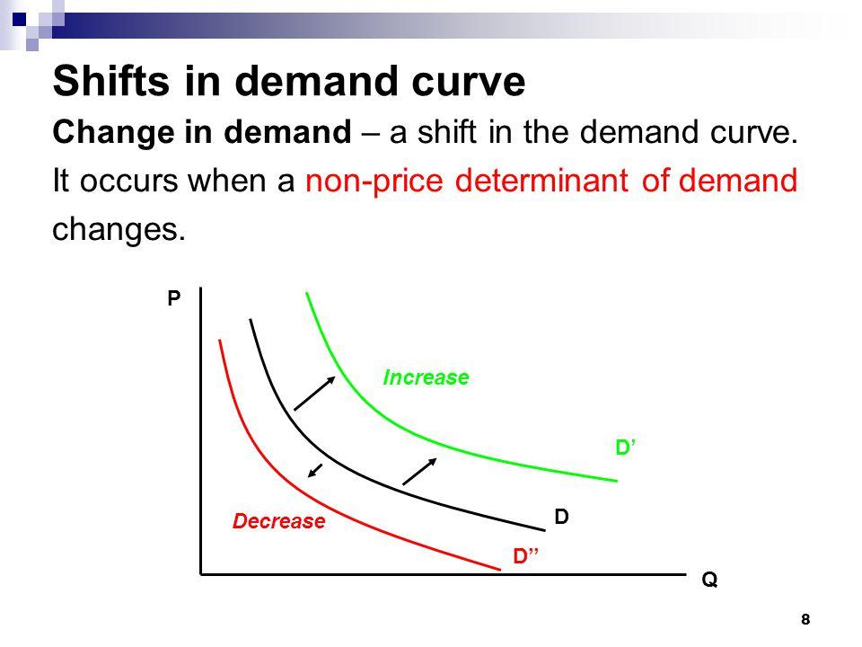 9 Aggregation of Demand (I)