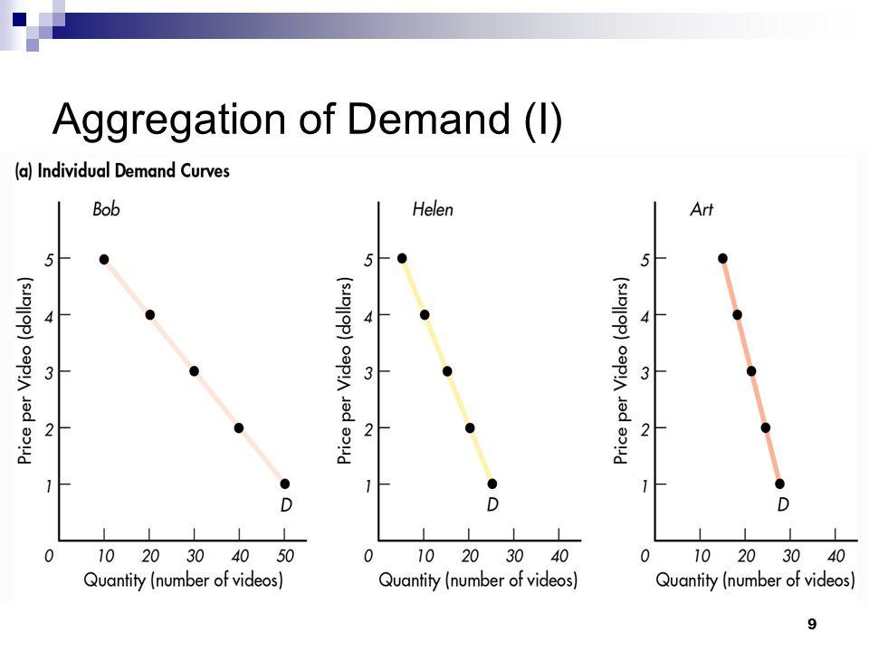 10 Aggregation of Demand (II)