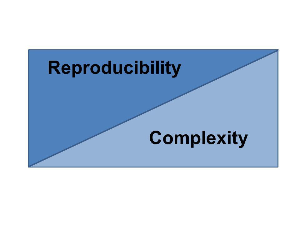 Reproducibility Complexity