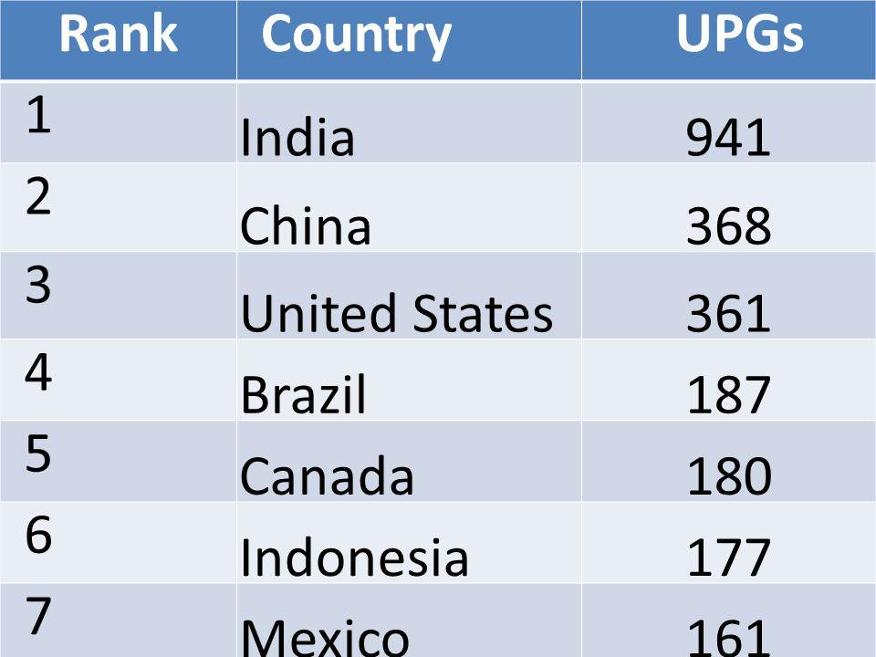 RankCountryUPGs 1 India941 2 China368 3 United States361 4 Brazil187 5 Canada180 6 Indonesia177 7 Mexico161