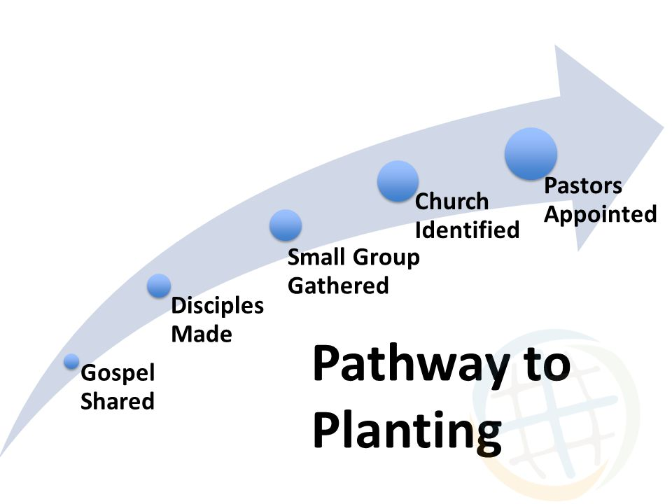 Gospel Shared Disciples Made Small Group Gathered Church Identified Pastors Appointed Pathway to Planting