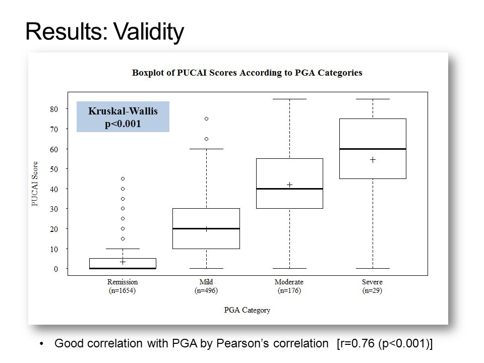 Good correlation with PGA by Pearson's correlation [r=0.76 (p<0.001)] Results: Validity Kruskal-Wallis p<0.001