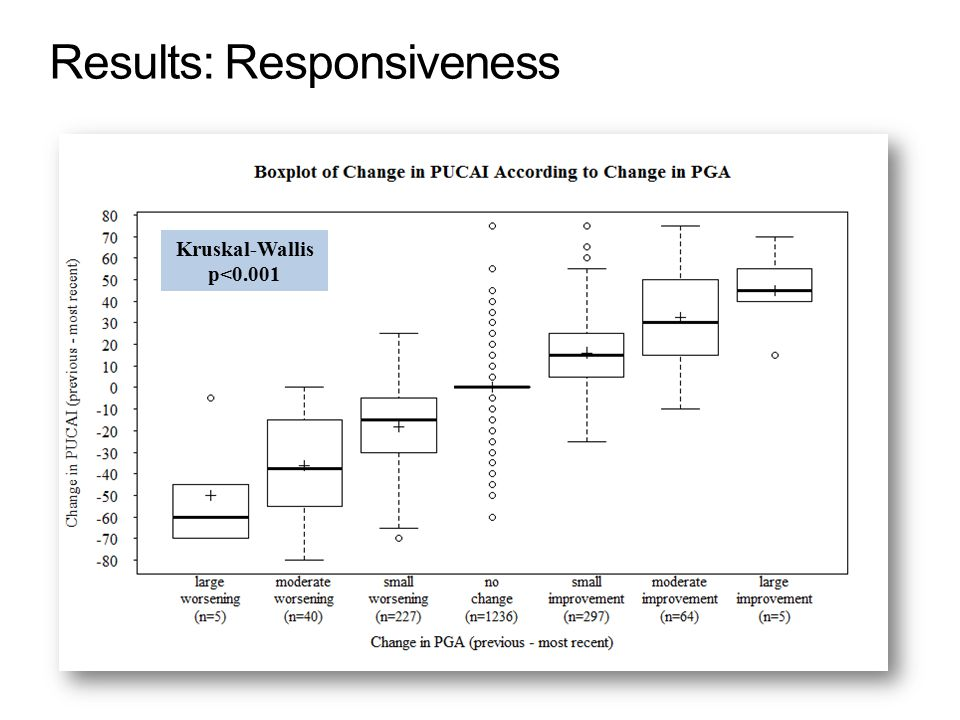 Results: Responsiveness Kruskal-Wallis p<0.001