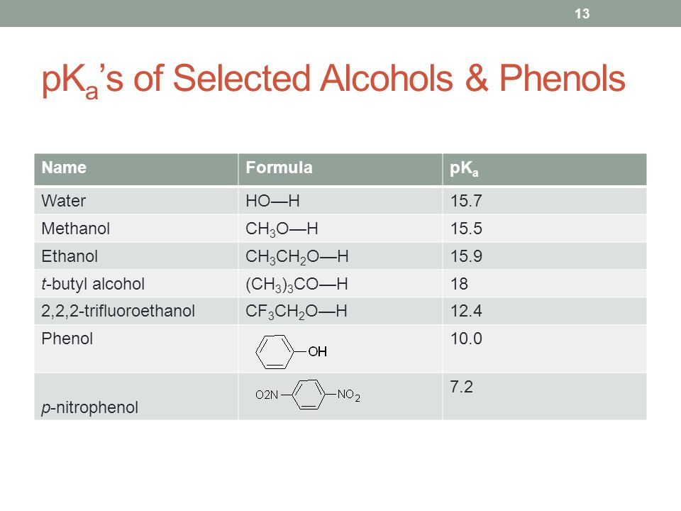 pK a 's of Selected Alcohols & Phenols NameFormulapK a WaterHO—H15.7 MethanolCH 3 O—H15.5 EthanolCH 3 CH 2 O—H15.9 t-butyl alcohol(CH 3 ) 3 CO—H18 2,2,2-trifluoroethanolCF 3 CH 2 O—H12.4 Phenol10.0 p-nitrophenol 7.2 13