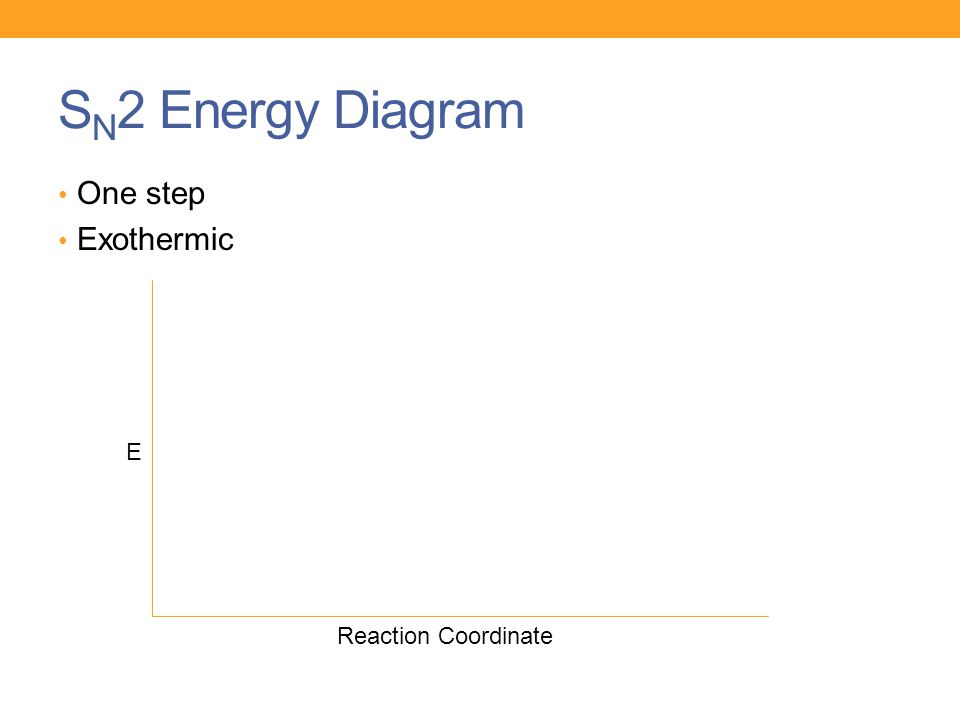 S N 2 Energy Diagram One step Exothermic E Reaction Coordinate