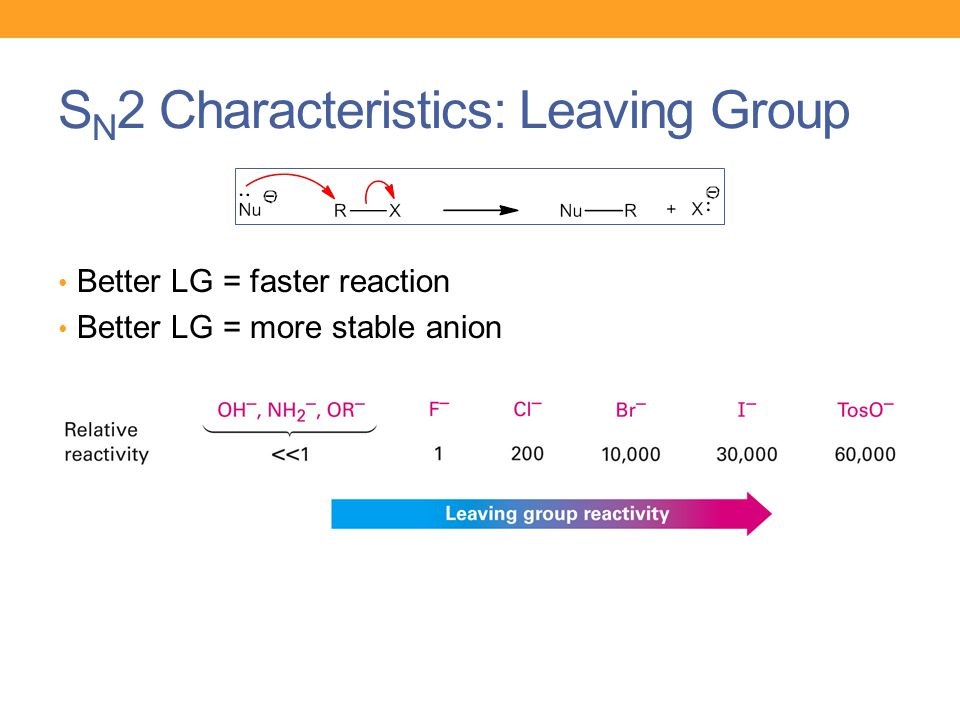 S N 2 Characteristics: Leaving Group Better LG = faster reaction Better LG = more stable anion