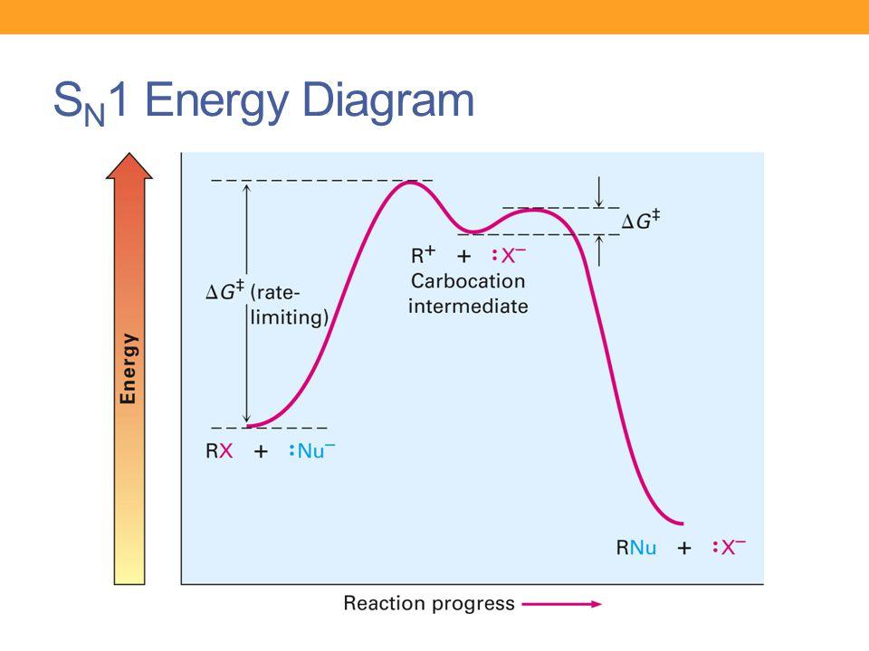 S N 1 Energy Diagram