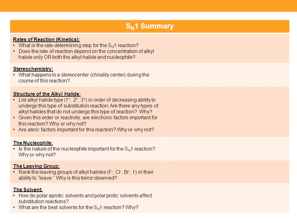 S N 1 Summary Rates of Reaction (Kinetics): What is the rate-determining step for the S N 1 reaction? Does the rate of reaction depend on the concentr