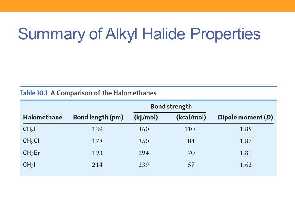 Summary of Alkyl Halide Properties