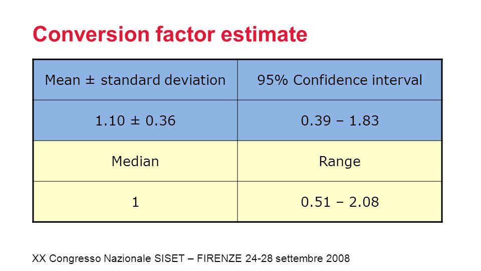 Conversion factor estimate XX Congresso Nazionale SISET – FIRENZE 24-28 settembre 2008 Mean ± standard deviation95% Confidence interval 1.10 ± 0.360.39 – 1.83 MedianRange 10.51 – 2.08