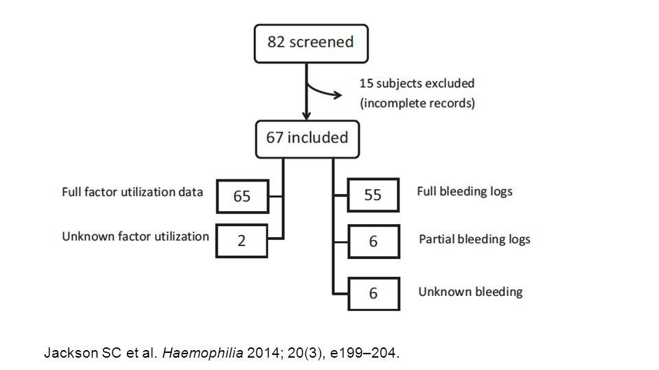 Jackson SC et al. Haemophilia 2014; 20(3), e199–204.