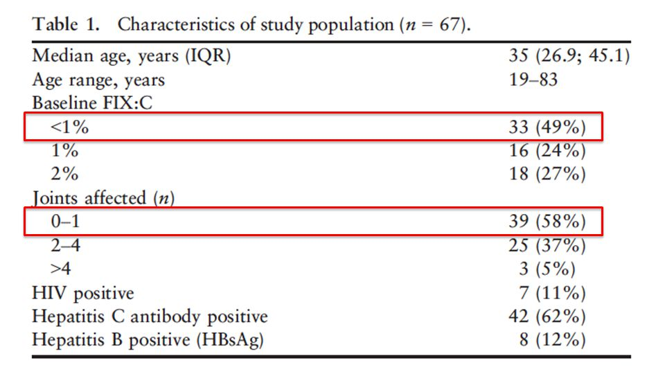 Question 2 How many adult patients do you expect to be on prophylaxis? >50% <50%