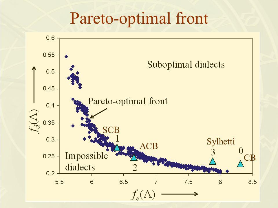 Pareto-optimal front CB Sylhetti ACB SCB