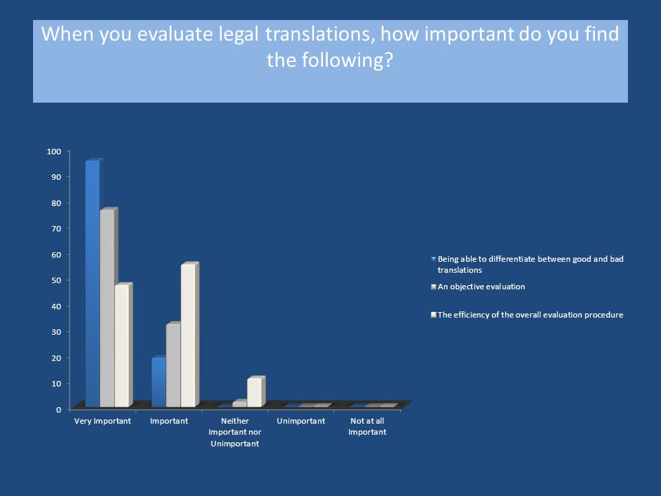 When you evaluate legal translations, how important do you find the following