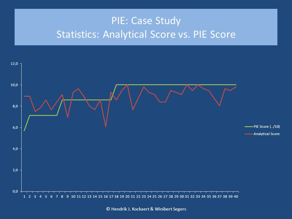 PIE: Case Study Statistics: Analytical Score vs. PIE Score © Hendrik J. Kockaert & Winibert Segers