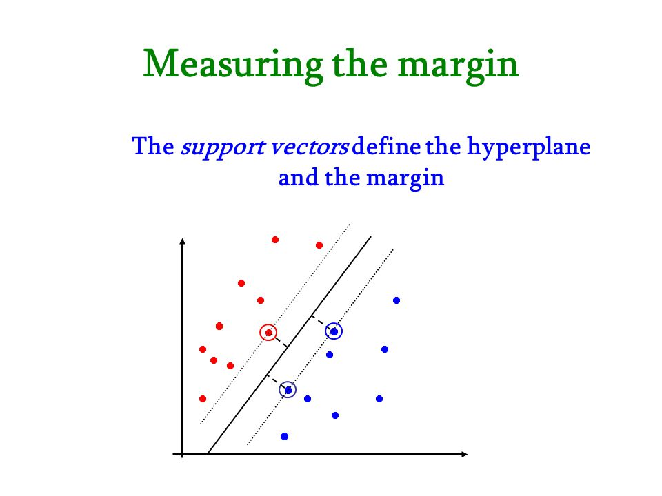 Measuring the margin The support vectors define the hyperplane and the margin