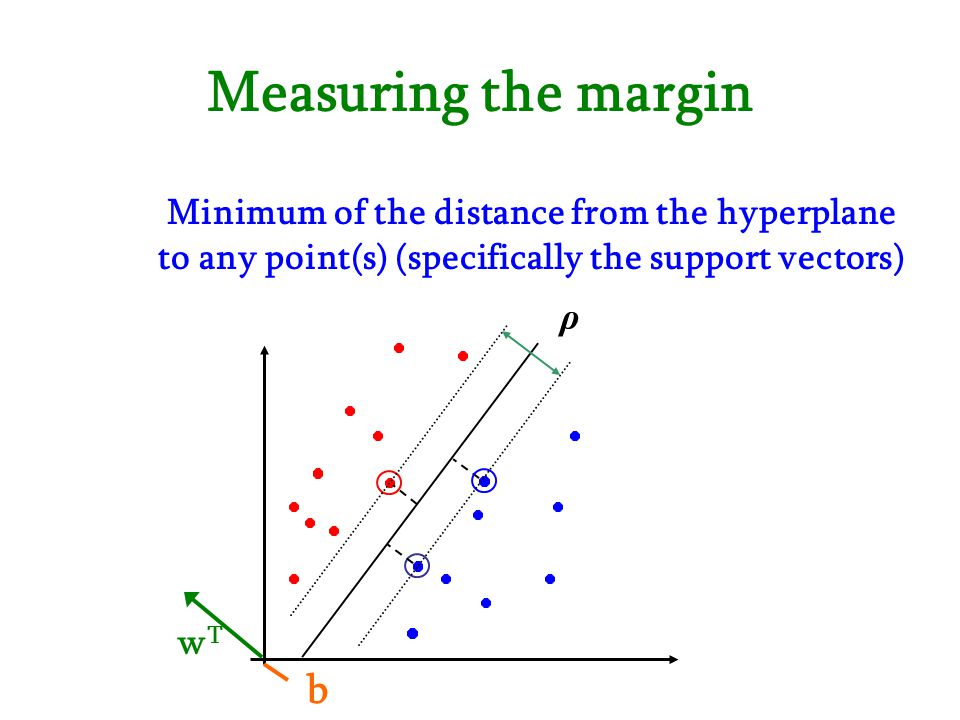 Measuring the margin Minimum of the distance from the hyperplane to any point(s) (specifically the support vectors) ρ wTwT b