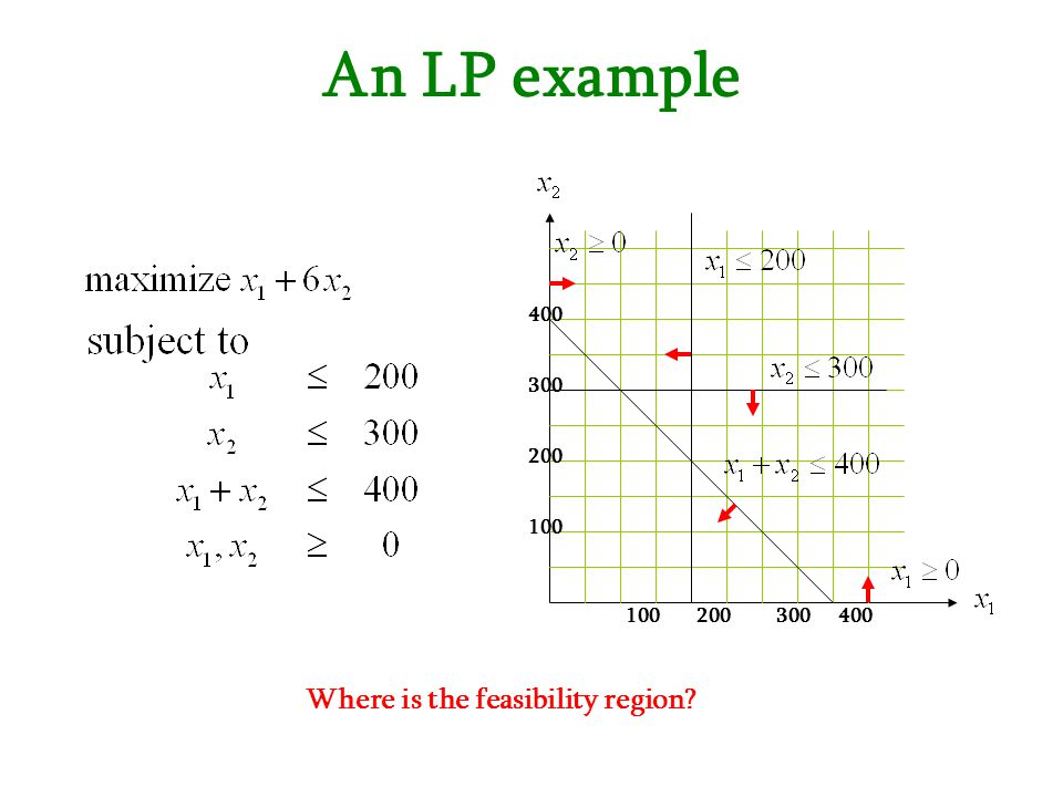 An LP example 100200300 100 200 300 400 Where is the feasibility region?