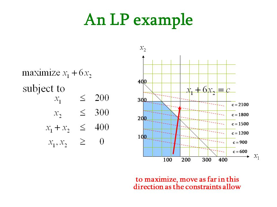 An LP example 100200300 100 200 300 400 c = 2100 c = 1800 c = 1500 c = 1200 c = 900 c = 600 to maximize, move as far in this direction as the constrai