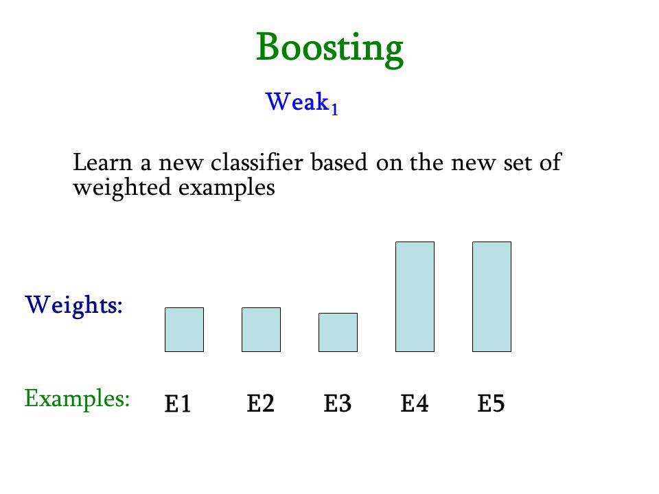 Boosting E1 E2E3E4E5 Examples: Weights: Weak 1 Learn a new classifier based on the new set of weighted examples
