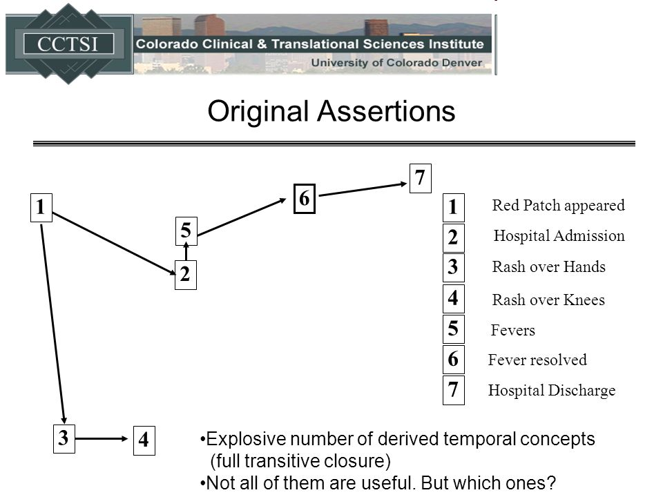 Original Assertions 6 Fever resolved 7 2 1 5 6 4 3 1 2 Red Patch appeared Hospital Admission 3 4 Rash over Hands Rash over Knees 5 Fevers 7 Hospital Discharge Explosive number of derived temporal concepts (full transitive closure) Not all of them are useful.