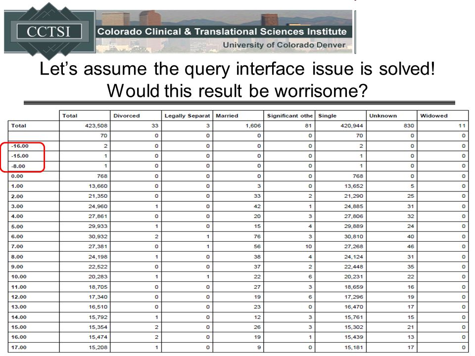 Let's assume the query interface issue is solved! Would this result be worrisome?