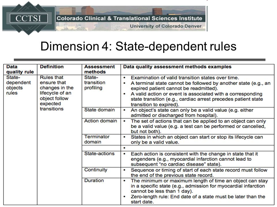 Dimension 4: State-dependent rules 44
