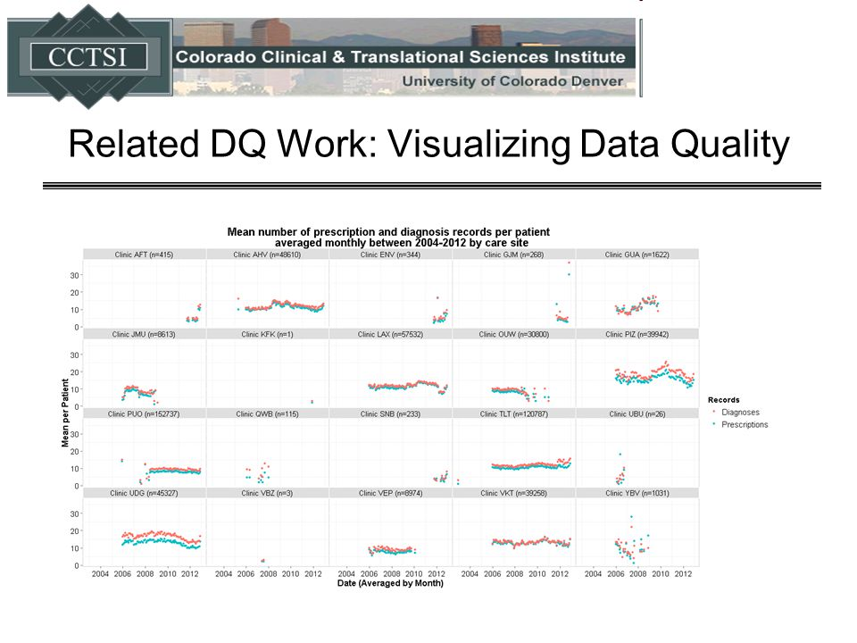 Related DQ Work: Visualizing Data Quality