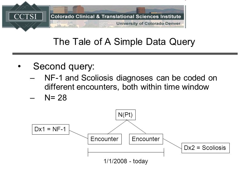 The Tale of A Simple Data Query Second query: –NF-1 and Scoliosis diagnoses can be coded on different encounters, both within time window –N= 28 N(Pt)