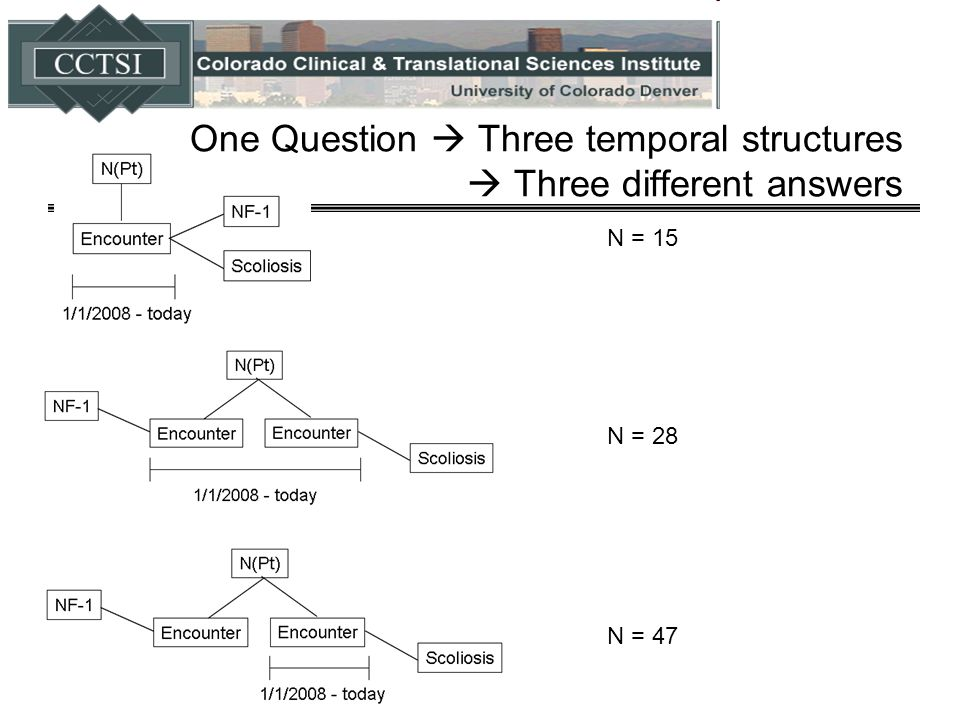 One Question  Three temporal structures  Three different answers N = 15 N = 28 N = 47