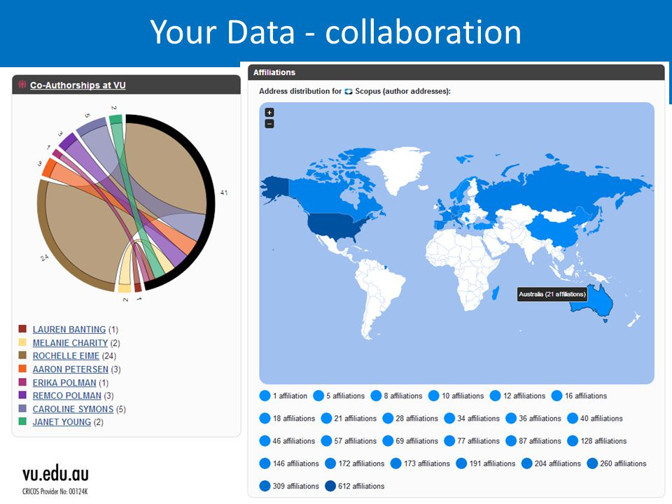 Your Data - collaboration Lyle.Winton@vu.edu.au 21
