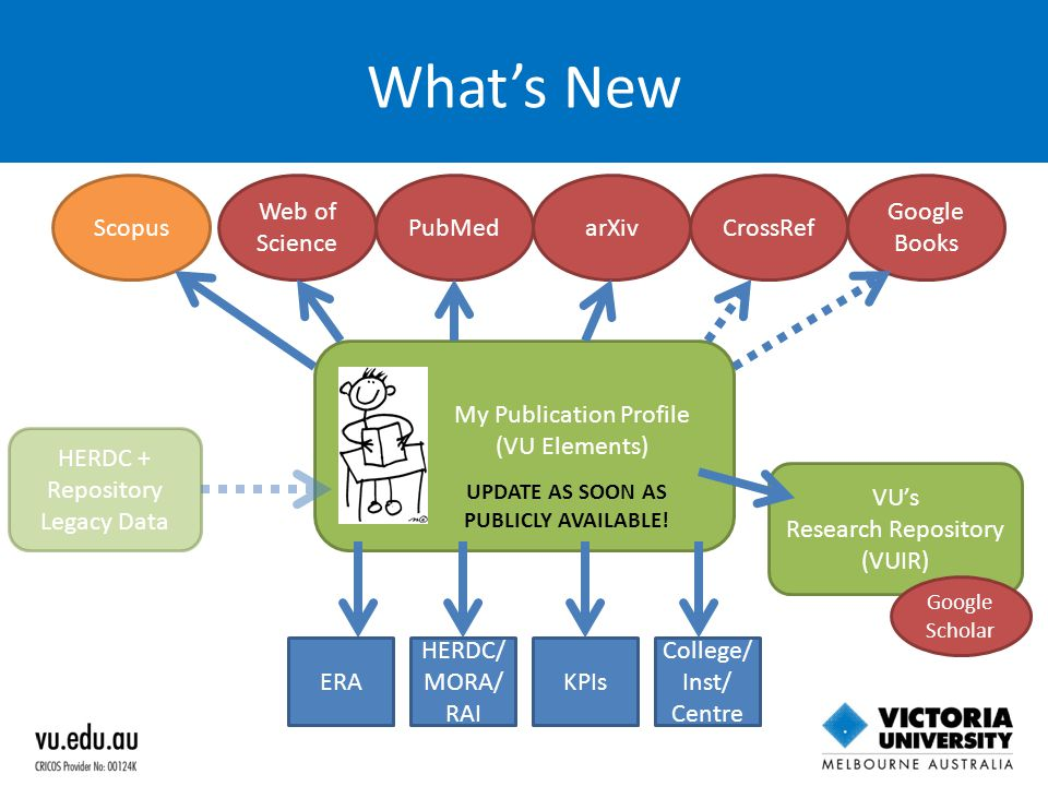 What's New My Publication Profile (VU Elements) Scopus Web of Science PubMedarXivCrossRef Google Books ERA HERDC/ MORA/ RAI KPIs HERDC + Repository Le