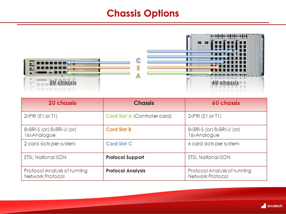 Chassis Options 2U chassisChassis6U chassis 2xPRI (E1 or T1) Card Slot A (Controller card) 2xPRI (E1 or T1) 8xBRI-S (or) 8xBRI-U (or) 16xAnalogue Card Slot B 8xBRI-S (or) 8xBRI-U (or) 16xAnalogue 2 card slots per system Card Slot C 6 card slots per system ETSI, National ISDN Protocol Support ETSI, National ISDN Protocol Analysis of running Network Protocol Protocol Analysis Protocol Analysis of running Network Protocol