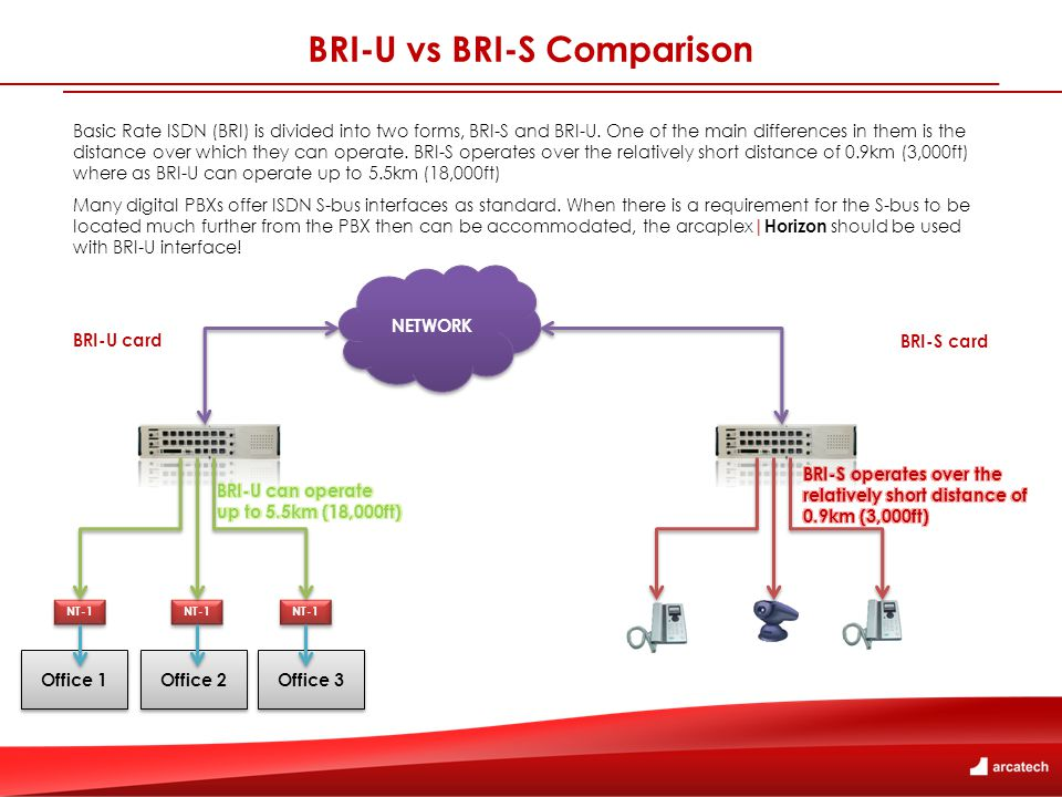 BRI-U vs BRI-S Comparison Basic Rate ISDN (BRI) is divided into two forms, BRI-S and BRI-U.