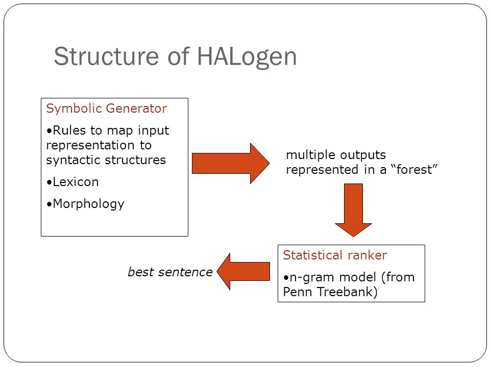 Structure of HALogen Symbolic Generator Rules to map input representation to syntactic structures Lexicon Morphology multiple outputs represented in a forest Statistical ranker n-gram model (from Penn Treebank) best sentence