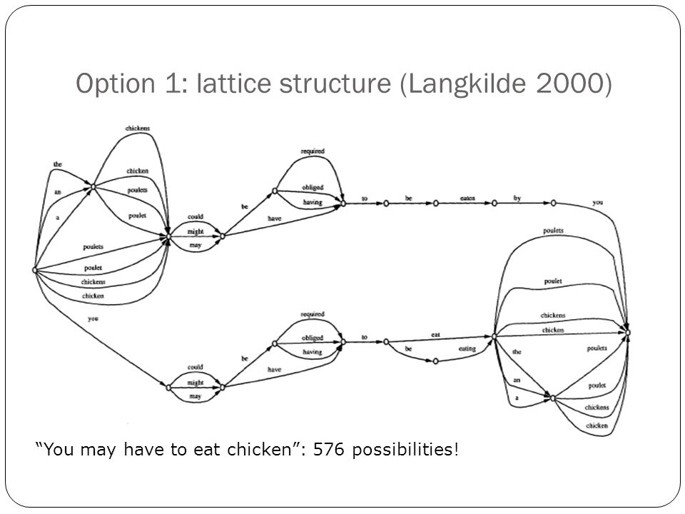 Option 1: lattice structure (Langkilde 2000) You may have to eat chicken : 576 possibilities!
