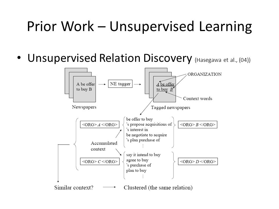 Prior Work – Unsupervised Learning Unsupervised Relation Discovery (Hasegawa et al., (04))