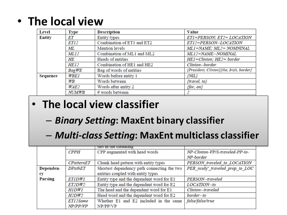 The local view The local view classifier – Binary Setting: MaxEnt binary classifier – Multi-class Setting: MaxEnt multiclass classifier The local view