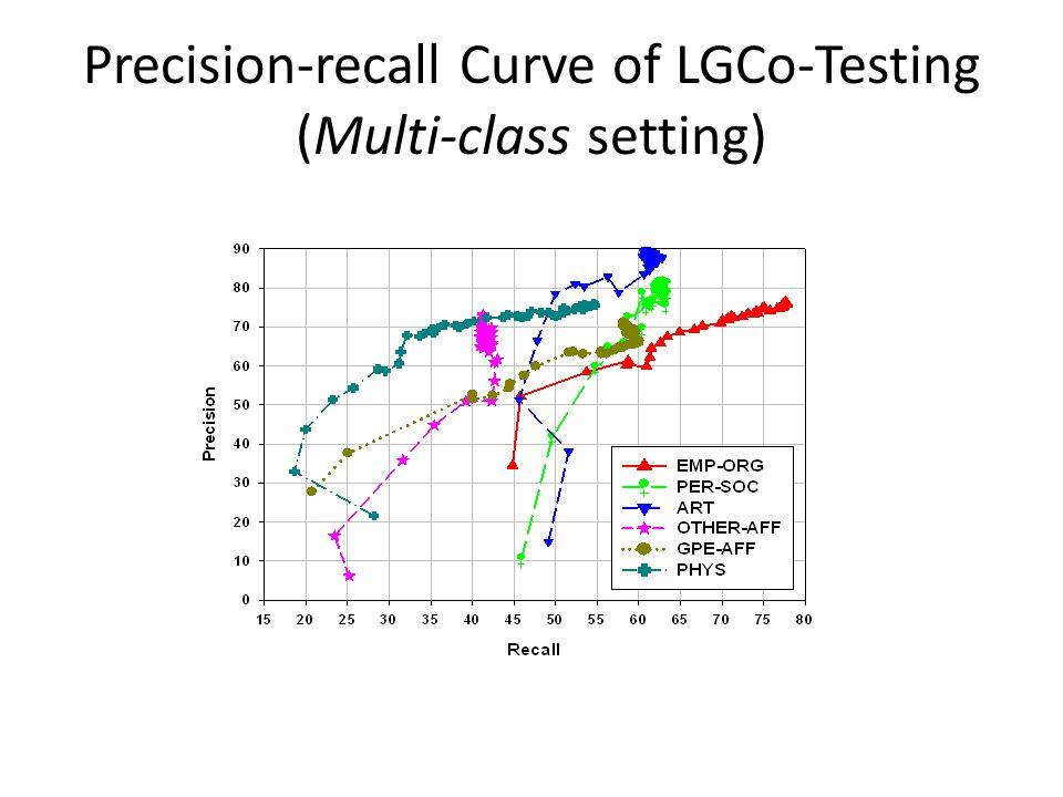 Precision-recall Curve of LGCo-Testing (Multi-class setting)