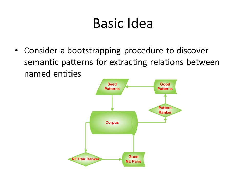 Basic Idea Consider a bootstrapping procedure to discover semantic patterns for extracting relations between named entities