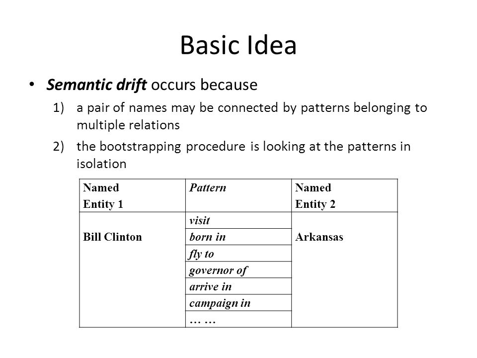 Basic Idea Semantic drift occurs because 1)a pair of names may be connected by patterns belonging to multiple relations 2)the bootstrapping procedure