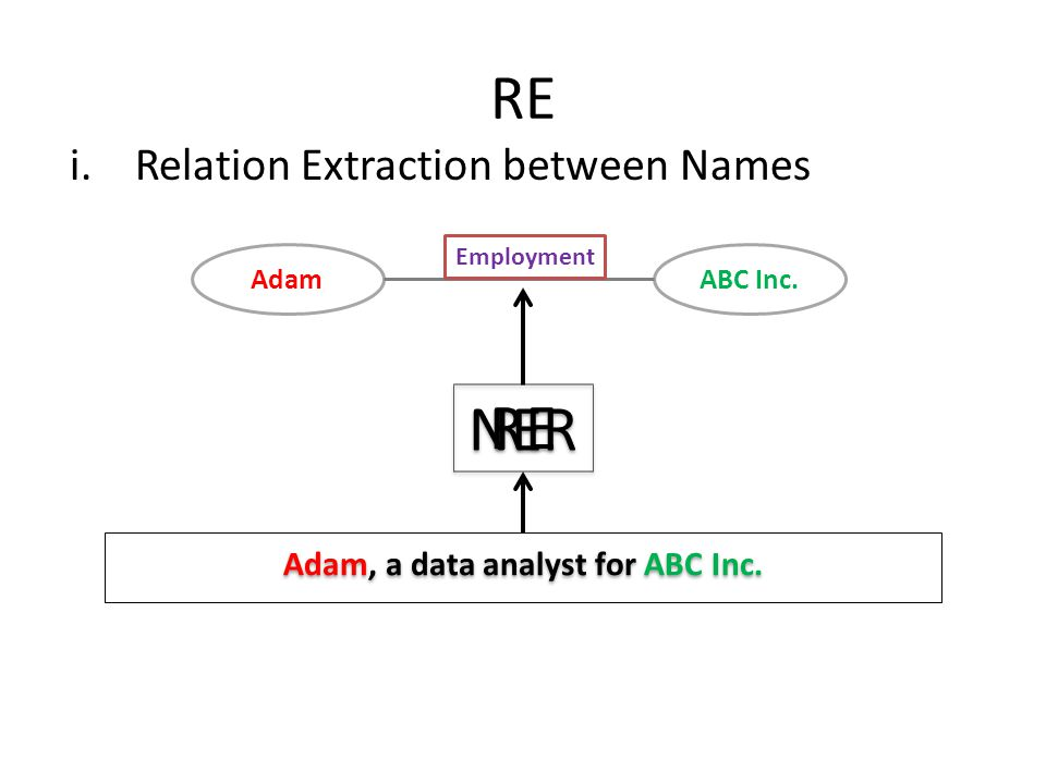 RE i.Relation Extraction between Names NER Adam, a data analyst for ABC Inc. ABC Inc.Adam Employment RE