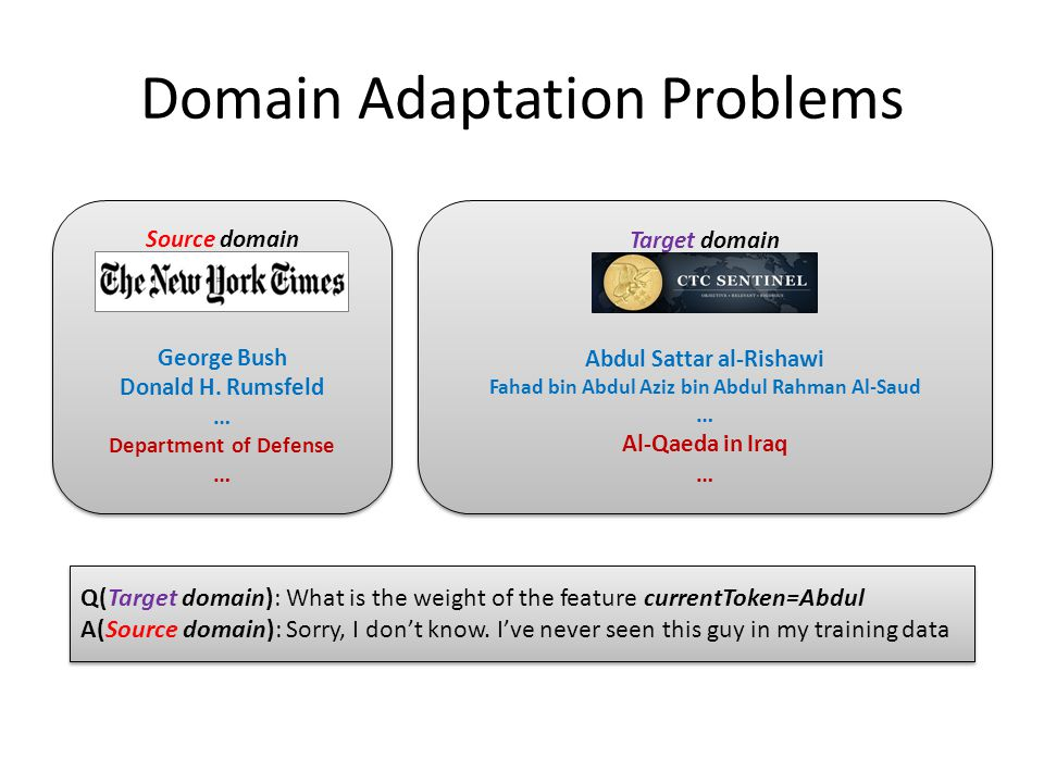 Domain Adaptation Problems Source domain (news articles) George Bush Donald H. Rumsfeld … Department of Defense … Source domain (news articles) George