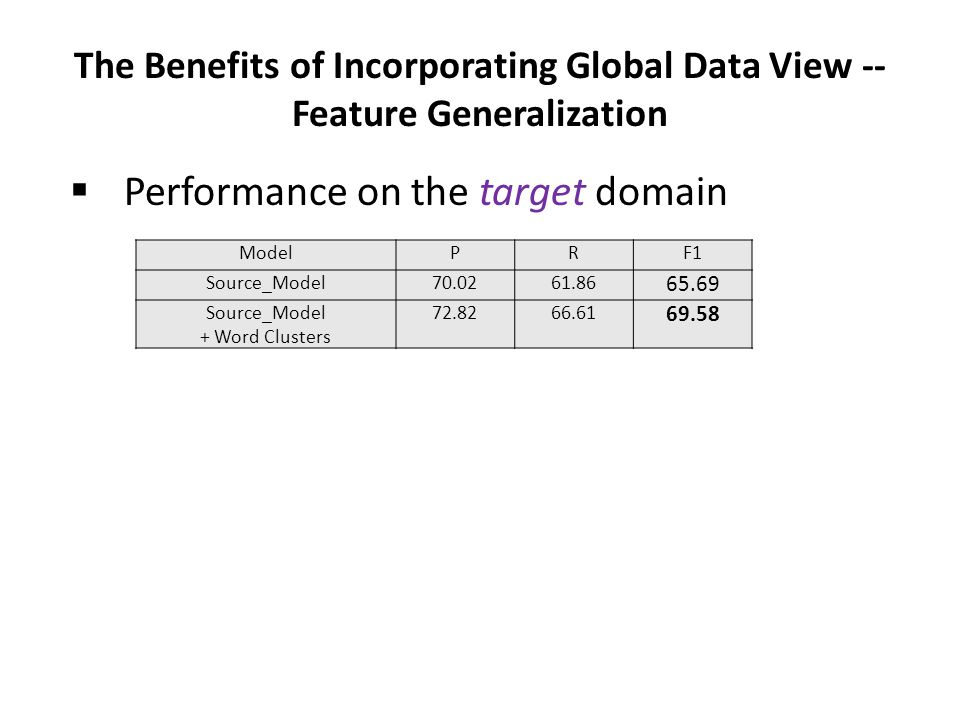 The Benefits of Incorporating Global Data View -- Feature Generalization  Performance on the target domain ModelPRF1 Source_Model70.0261.86 65.69 Sou