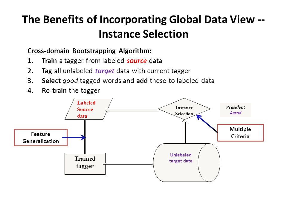 The Benefits of Incorporating Global Data View -- Instance Selection Cross-domain Bootstrapping Algorithm: 1.Train a tagger from labeled source data 2