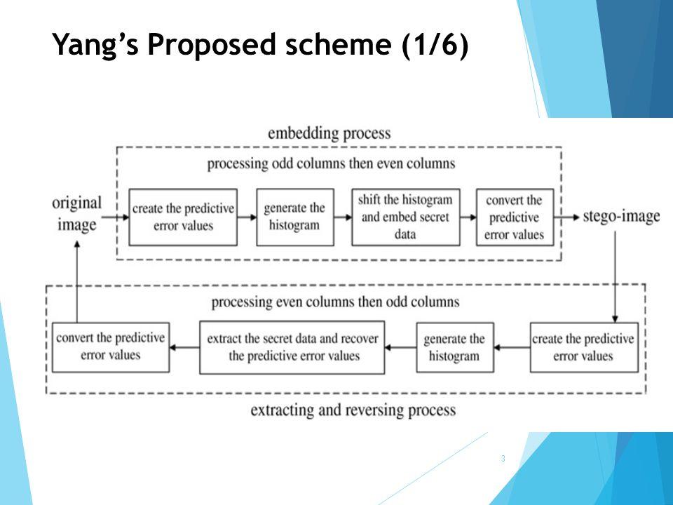 4 Yang's Proposed scheme Proposed scheme (2/6) 55544 56454 55455 34244 33434 05140 6 5 05 50 4-240 03131 05240 6 5 05 50 4-340 03232 P1P1 P2P2 Z2Z2 Z1Z1 Embedding Process of odd columns H