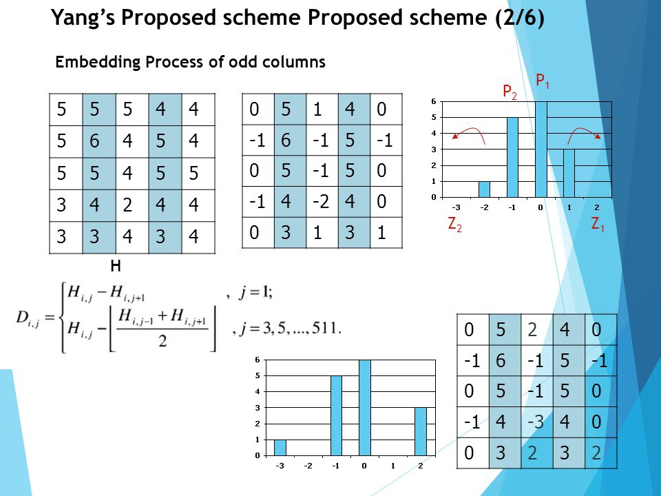 5 Yang's Proposed scheme Proposed scheme(3/6) 05240 6 5 05 50 4-340 03232 Rule: Embed bit 0, keep unchanged Embed bit 1, P 2 -1 or P 1 +1, respectively B 1 =01110011001 05241 -26 5 05-251 4-340 13232 55645 46354 55356 34144 43535 Embedding Process of odd columns D'