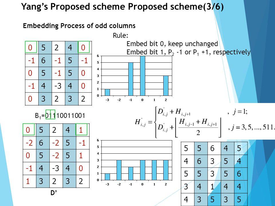 6 Yang's Proposed scheme Proposed scheme(6/6)