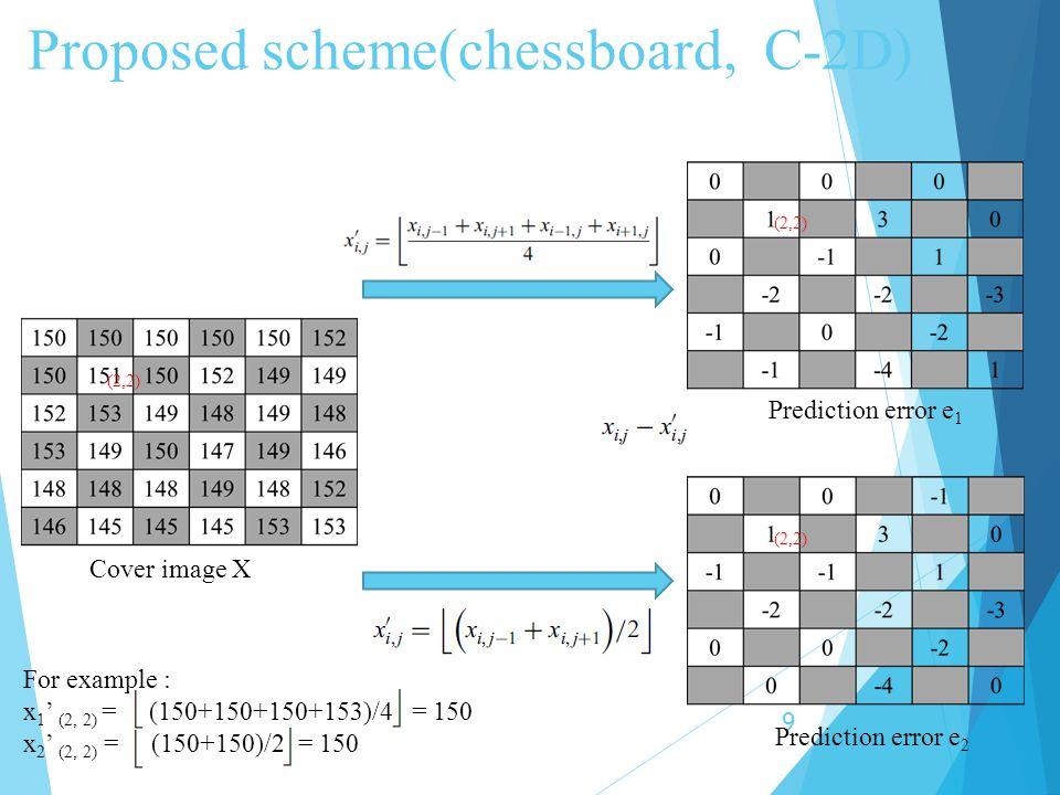 Proposed scheme(chessboard, C-2D) 10 Result after histogram H(e 1, e 2 ) Result after shifting channel 0 prpr plpl e' 1 e' 2 e1e1 e2e2 Result after shifting Cover image X c = 0
