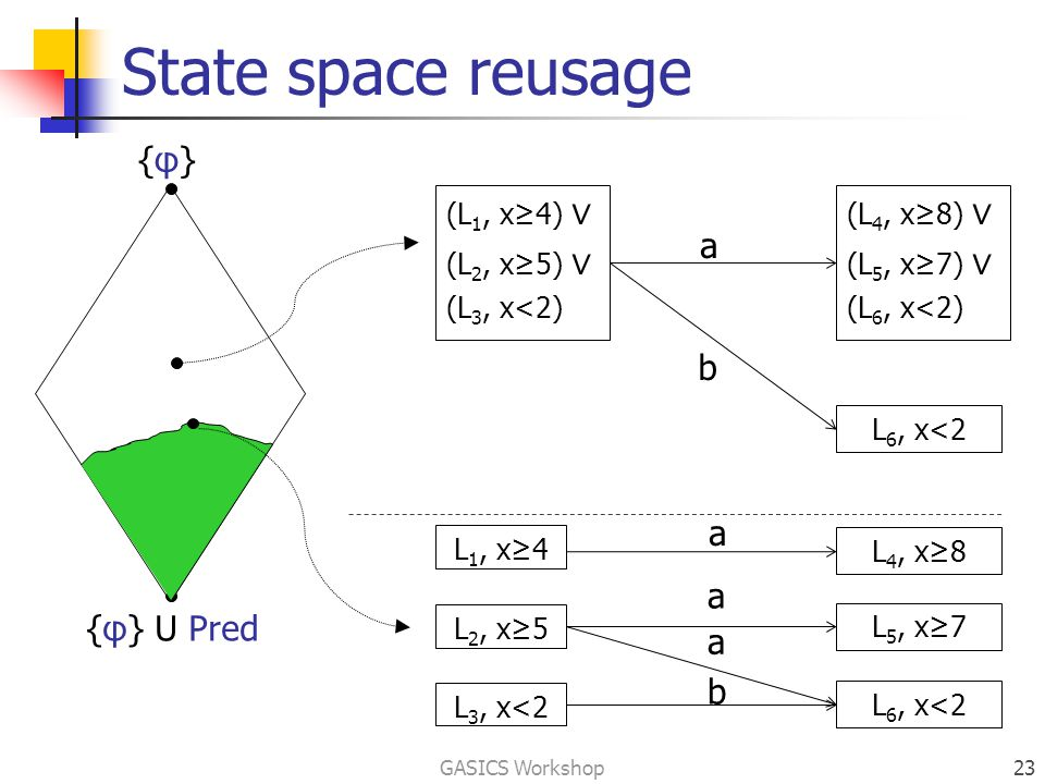 State space reusage GASICS Workshop23 {φ}{φ} {φ} U Pred a a a b a b L 1, x≥4 L 2, x≥5 L 3, x<2 L 4, x≥8 L 5, x≥7 L 6, x<2 (L 1, x≥4) ∨ (L 2, x≥5) ∨ (L 3, x<2) (L 4, x≥8) ∨ (L 5, x≥7) ∨ (L 6, x<2) L 6, x<2